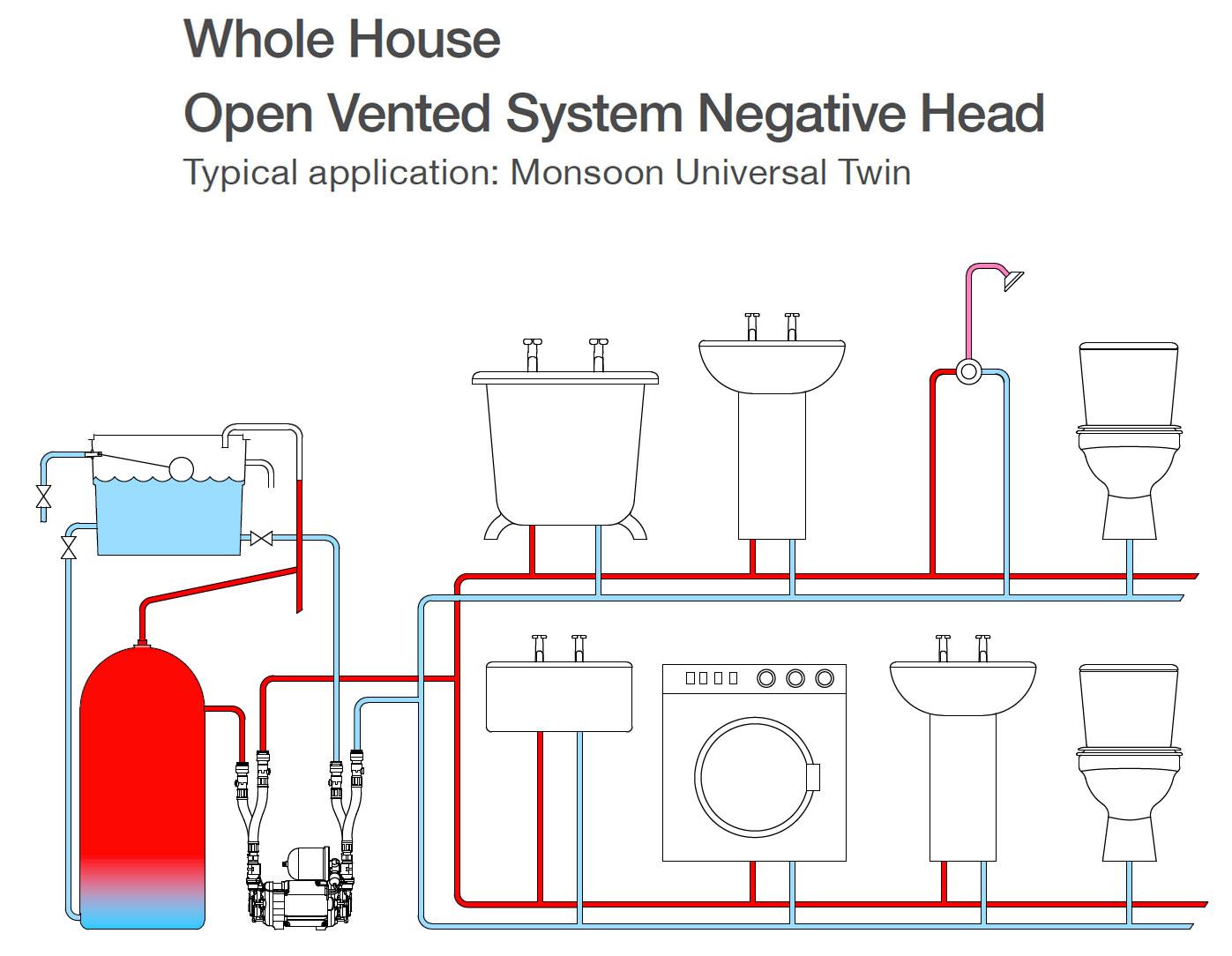 Stuart Turner Monsoon Universal 1 5 Bar Twin Shower Pump