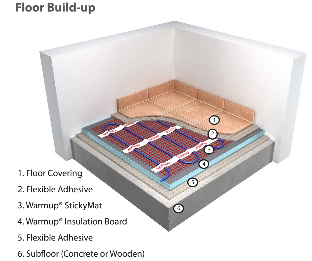 Warmup 150 W Electric Underfloor Heating Sticky Mat System