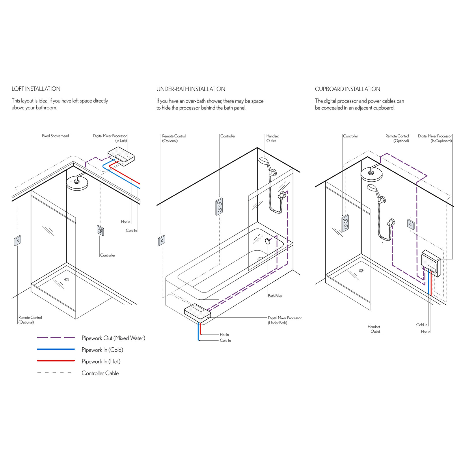 Crosswater Belgravia Crosshead Digital 1 Outlet Shower Valve With Pump Wiring Diagram Additional Image Of Processor
