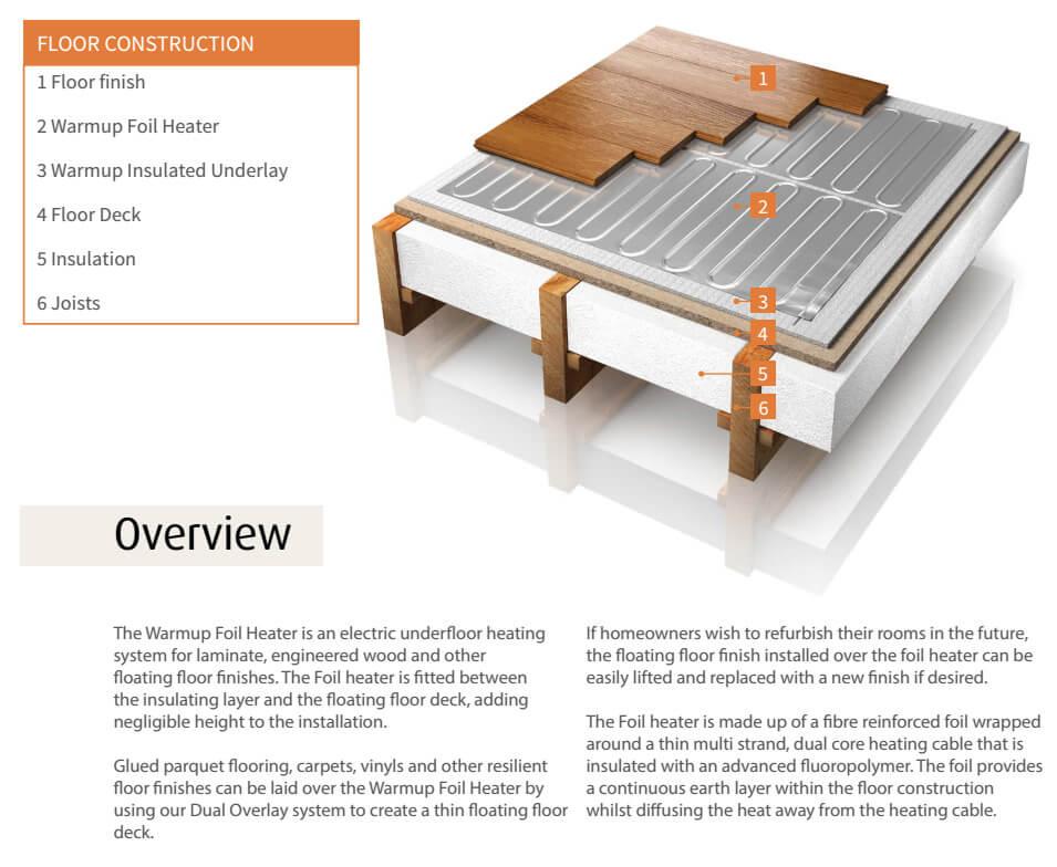 Warmup Foil Heater Electric Underfloor Heating System Wlfh 140w 140 1sqm